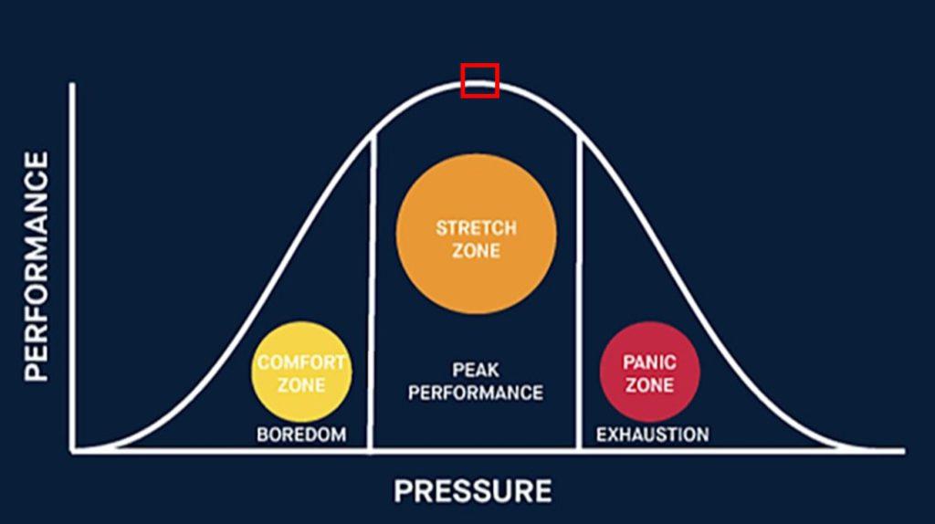 Comfort zone model