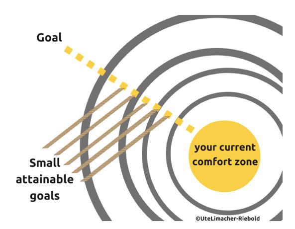 Setting Small Goals